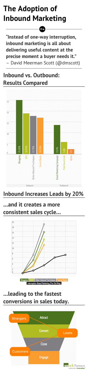 The_Adoption_of_Inbound_Marketing_-_resized